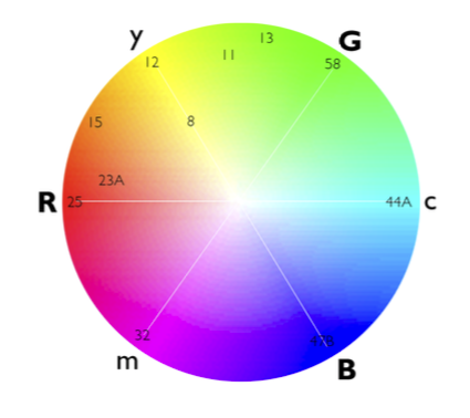 The Color Circle Above Shows Scientific Relationships Of Primary Colors Red Is Opposite Cyan Yellow Blue And Magenta